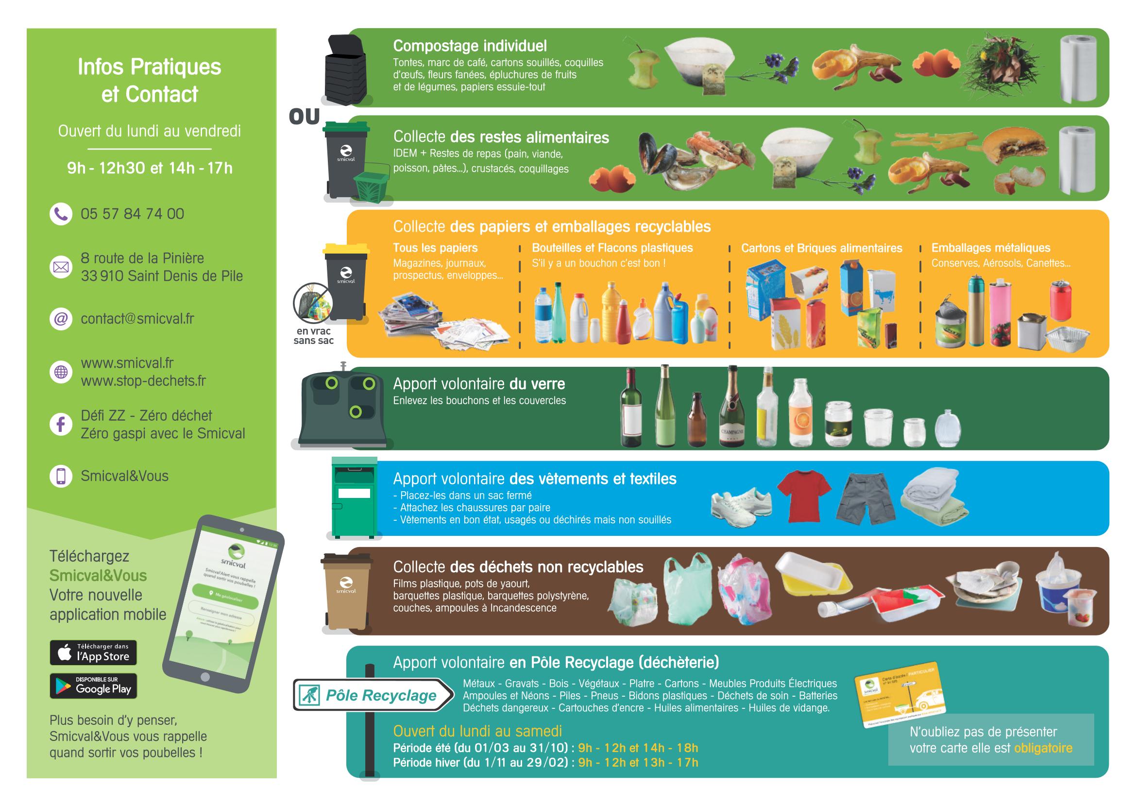 Environnement, collecte des déchets
